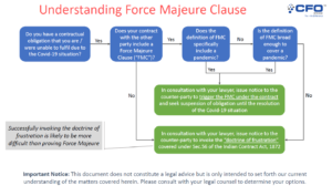 Can Covid – trigger a Force Majeure Clause? Everything you need to know about it